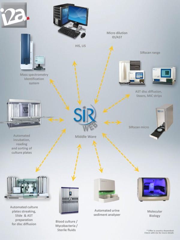 Middleware para microbiología